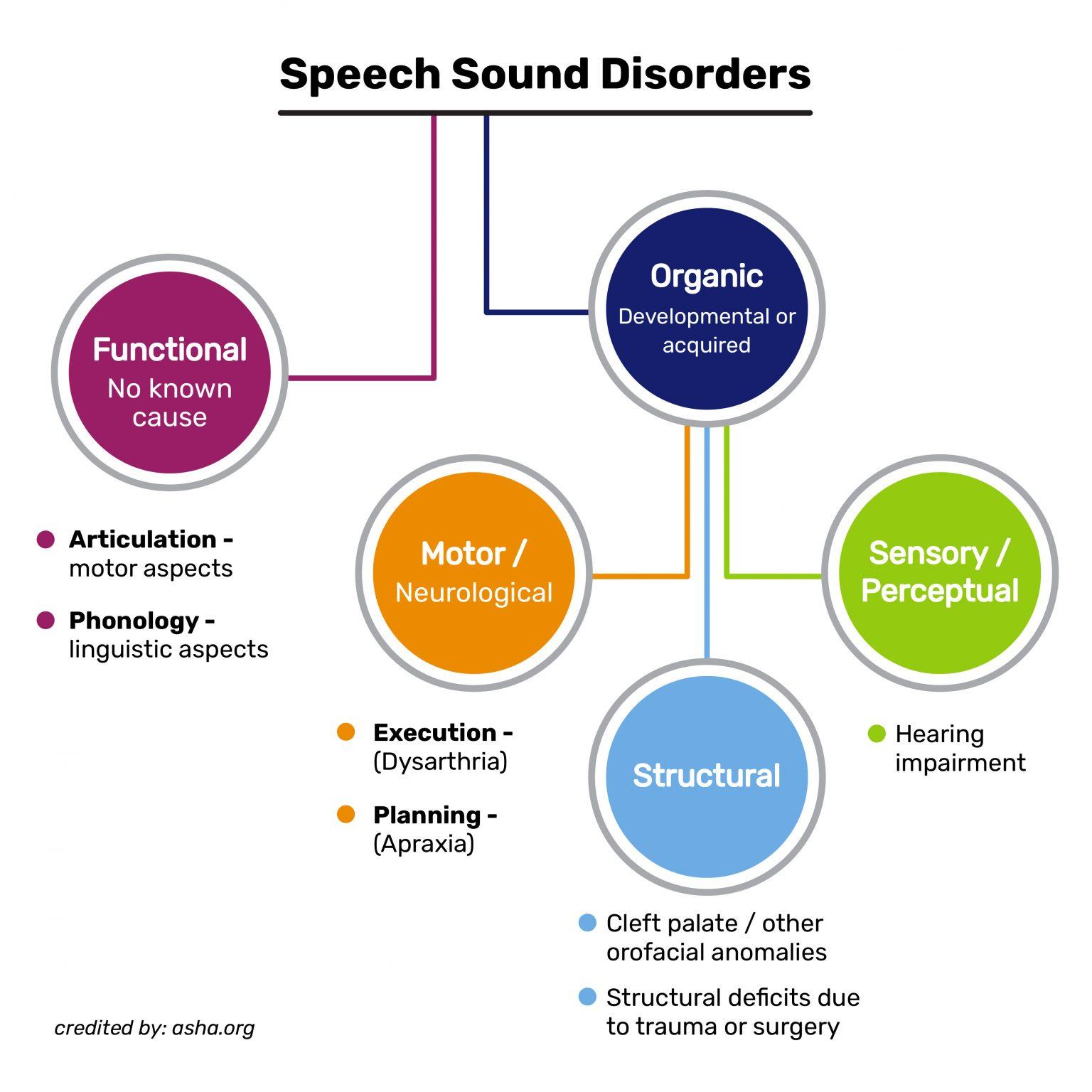 Speech Sound Disorders 1536x1536 1