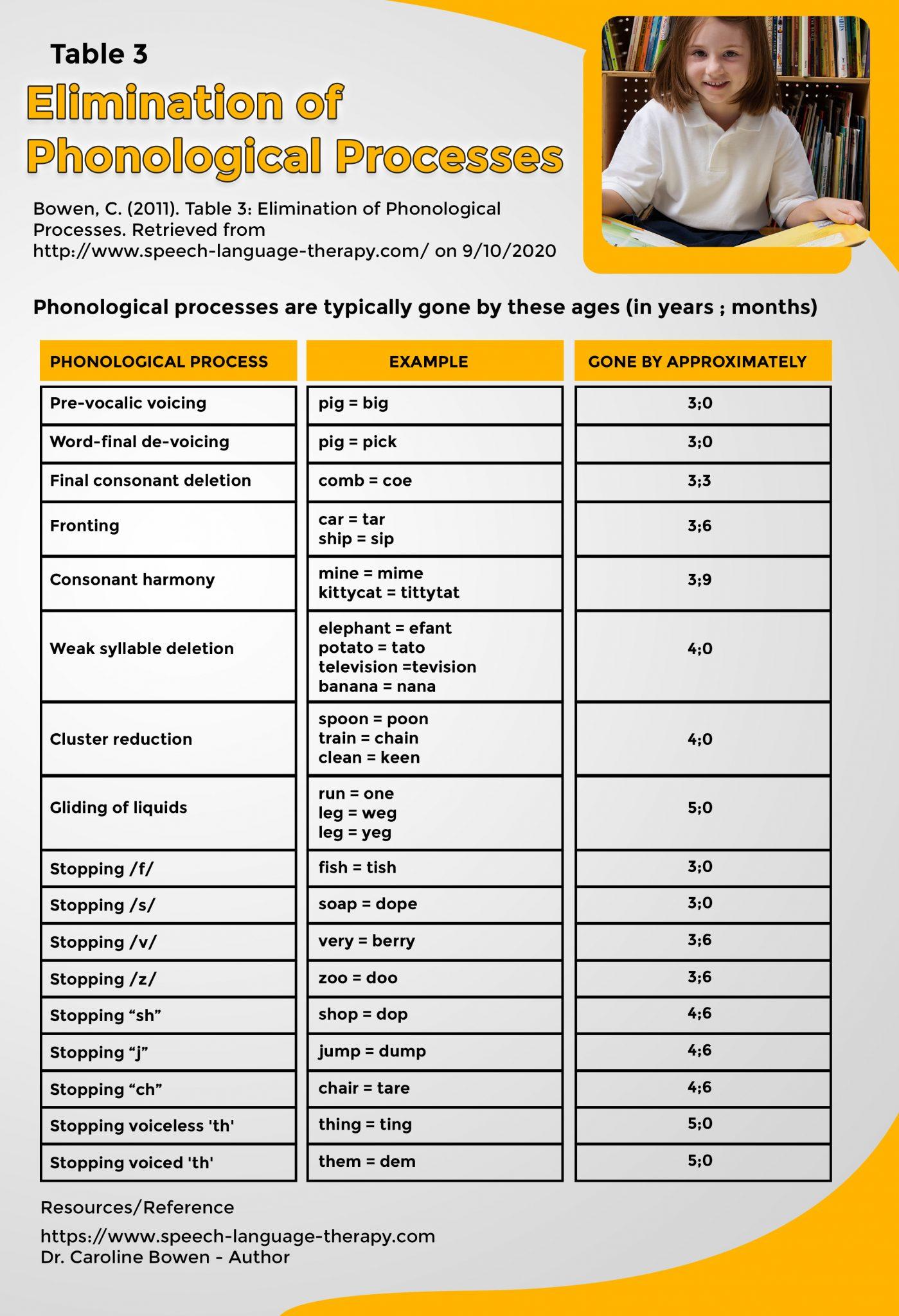 phonological processes 1 1399x2048 1